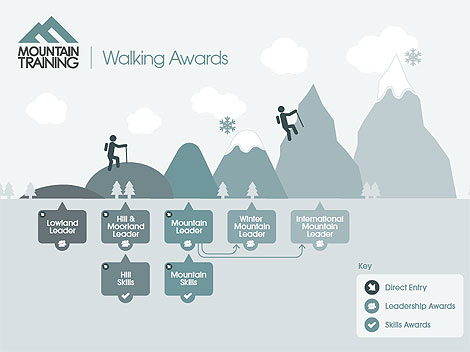 Walking Awards